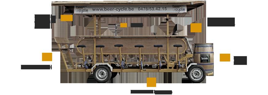 Anatomie van de bierfiets